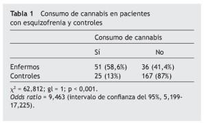 consumo-de-cannabis-esquizofrenia